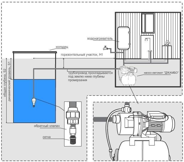 Водопровод на даче своими руками: как сделать самому, монтаж 49